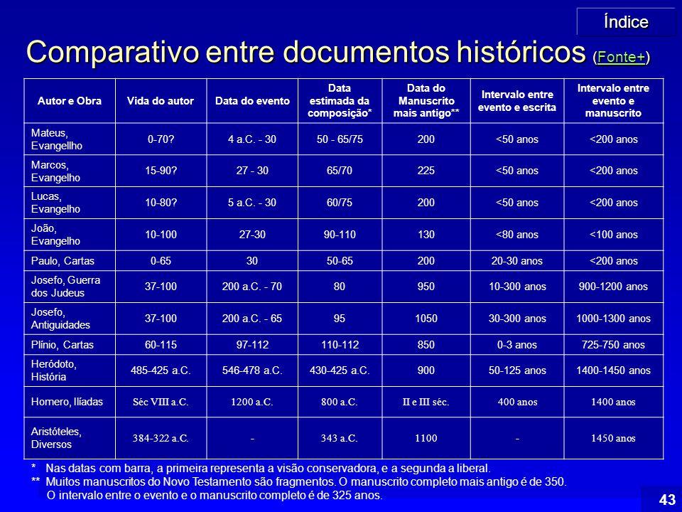Comparativo entre documentos históricos (Fonte+)