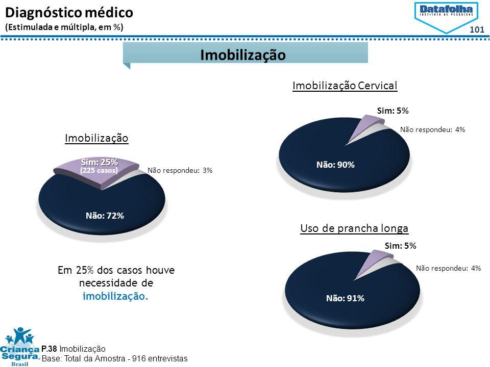 Em 25% dos casos houve necessidade de imobilização.