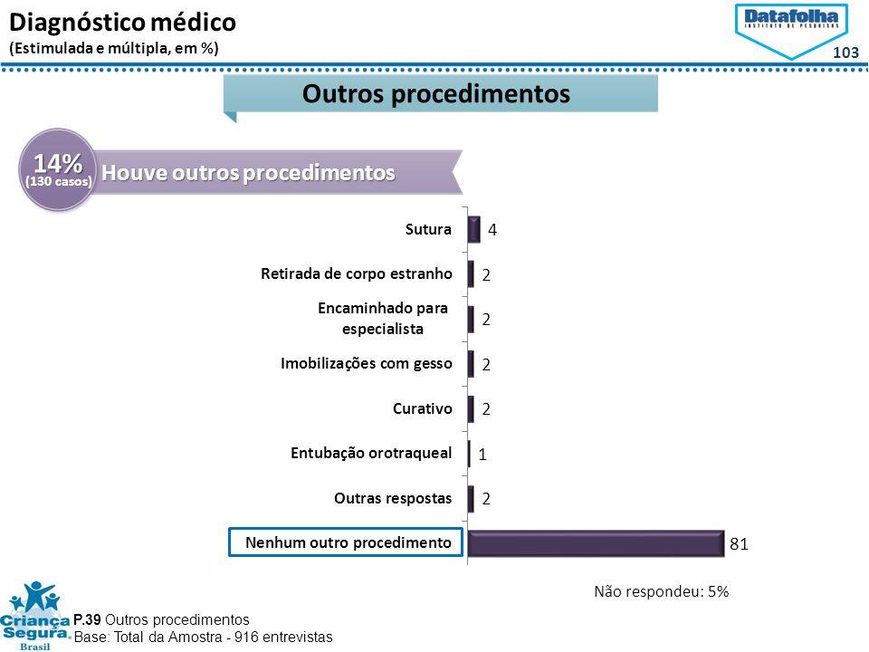 Outros procedimentos 14%