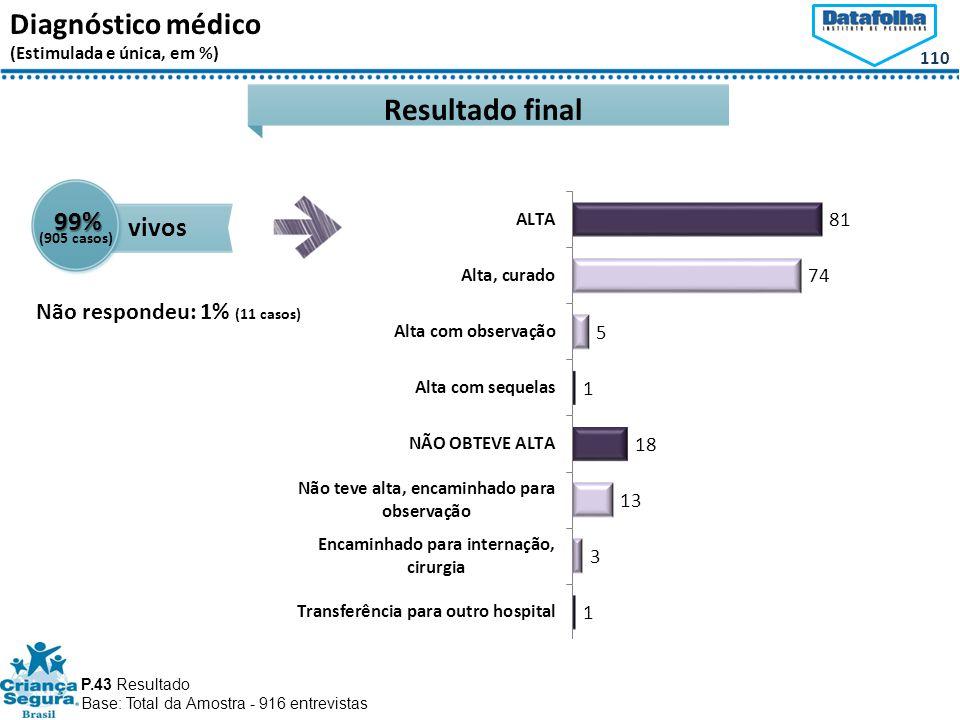 Resultado final Diagnóstico médico 99% vivos