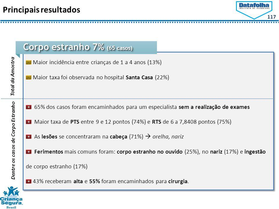 Corpo estranho 7% (65 casos)