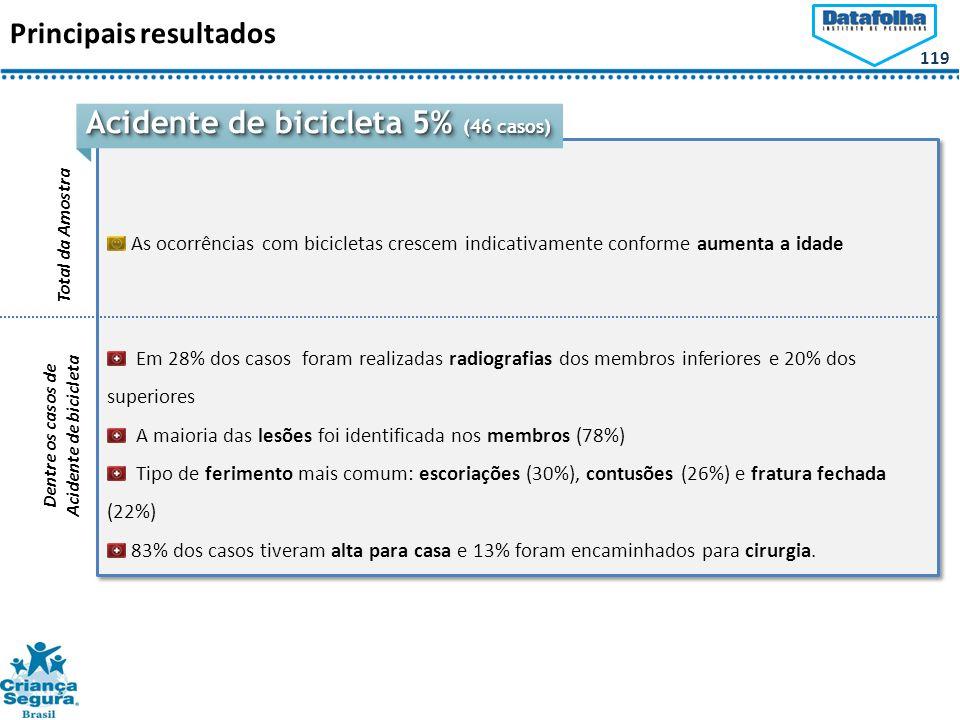 Acidente de bicicleta 5% (46 casos)