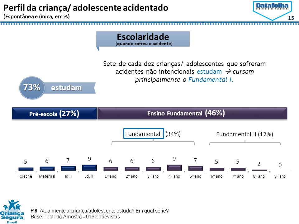 Ensino Fundamental (46%)