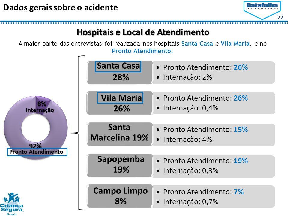 Hospitais e Local de Atendimento