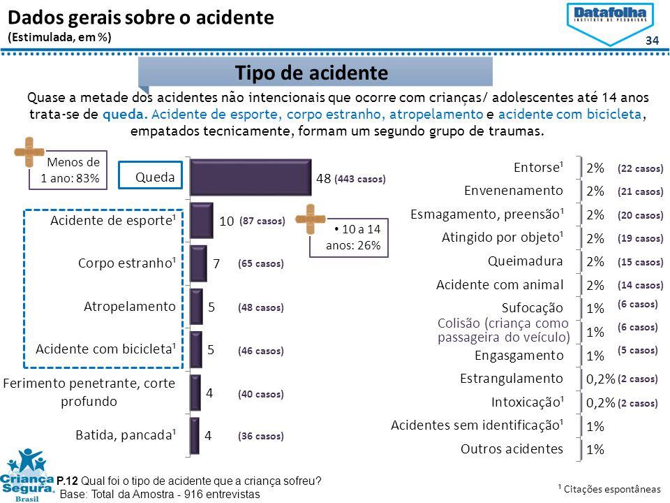 Tipo de acidente Dados gerais sobre o acidente