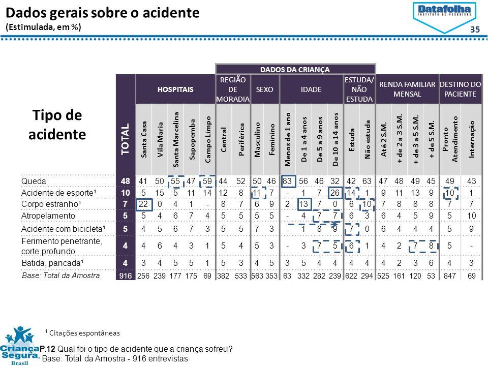 Tipo de acidente Dados gerais sobre o acidente (Estimulada, em %)