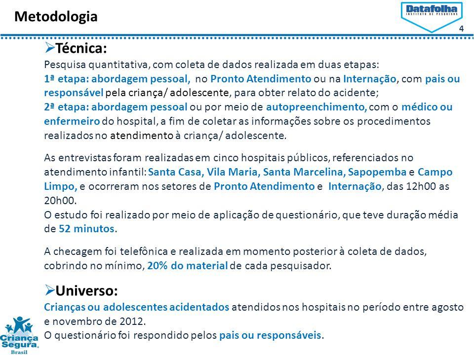 Metodologia Técnica: Universo: