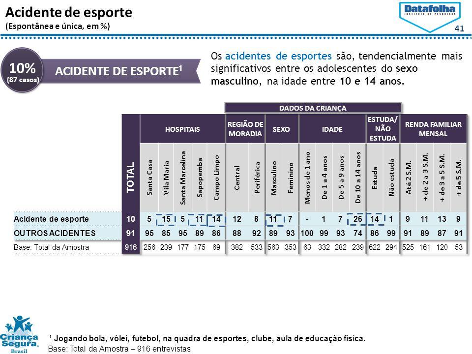 10% Acidente de esporte ACIDENTE DE ESPORTE¹