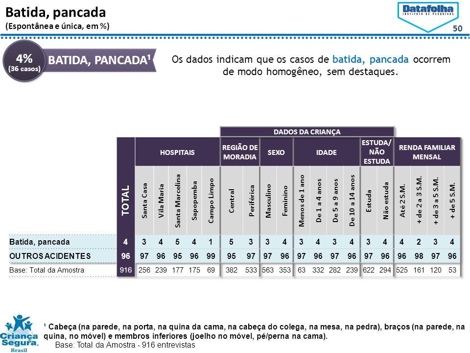 Batida, pancada 4% BATIDA, PANCADA¹