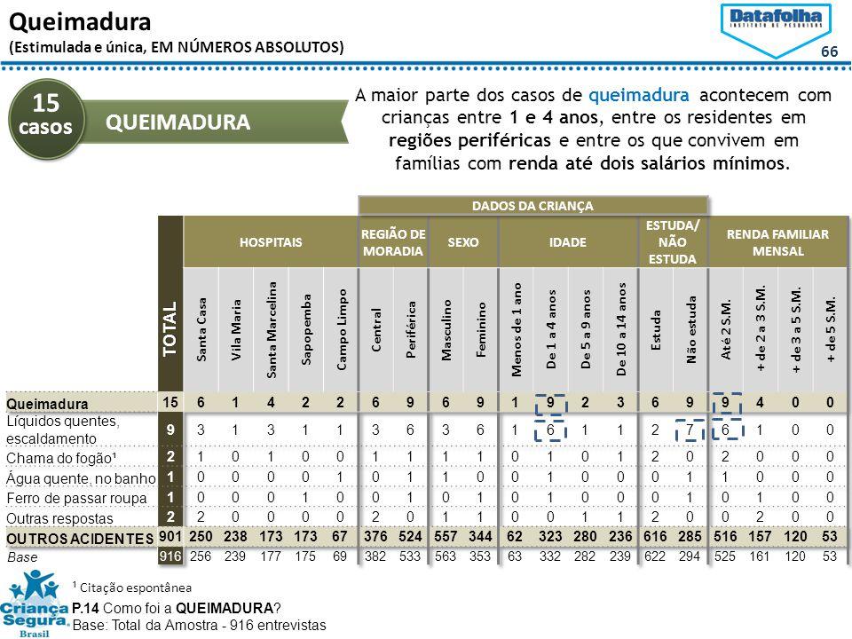 15 casos Queimadura QUEIMADURA