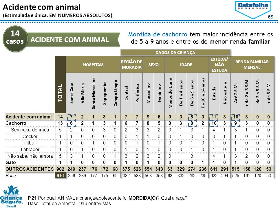 14 casos Acidente com animal ACIDENTE COM ANIMAL