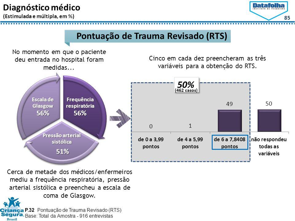 Pontuação de Trauma Revisado (RTS)