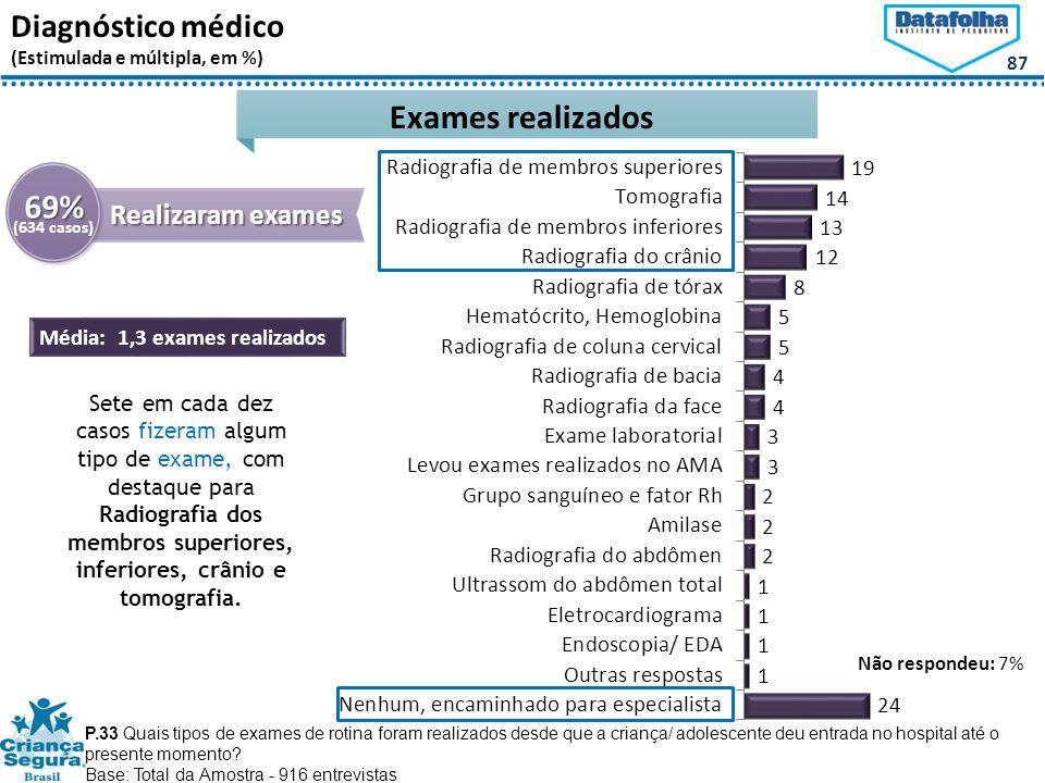 Exames realizados 69% Diagnóstico médico Realizaram exames