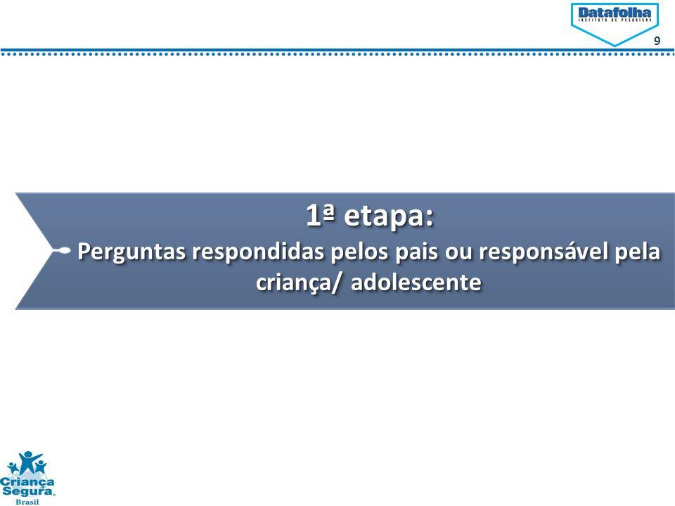 1ª etapa: Perguntas respondidas pelos pais ou responsável pela criança/ adolescente