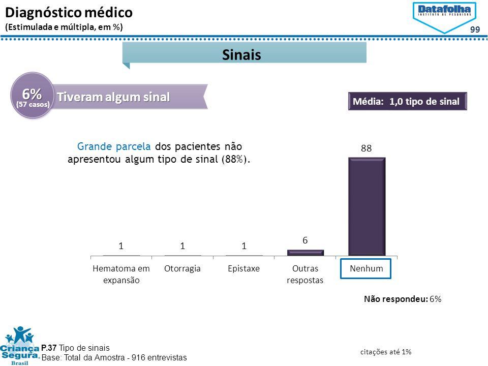 Grande parcela dos pacientes não apresentou algum tipo de sinal (88%).