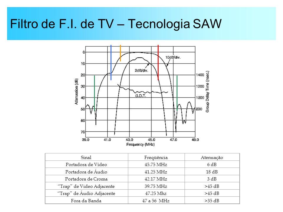 Filtro de F.I. de TV – Tecnologia SAW