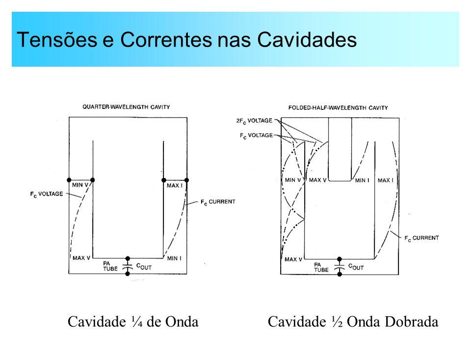 Tensões e Correntes nas Cavidades