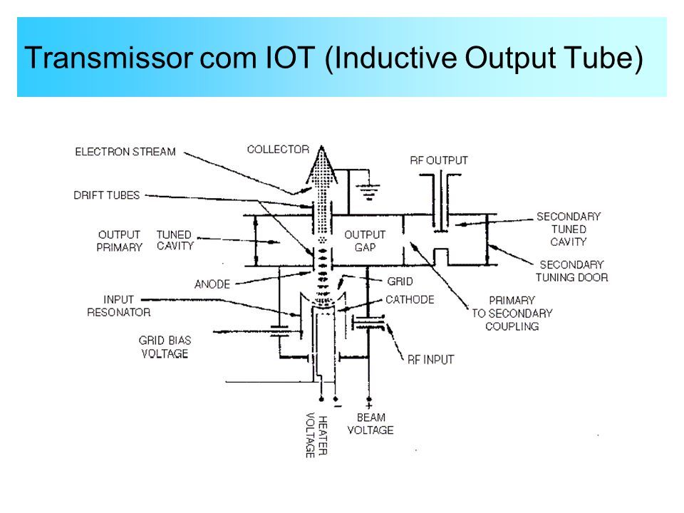 Transmissor com IOT (Inductive Output Tube)