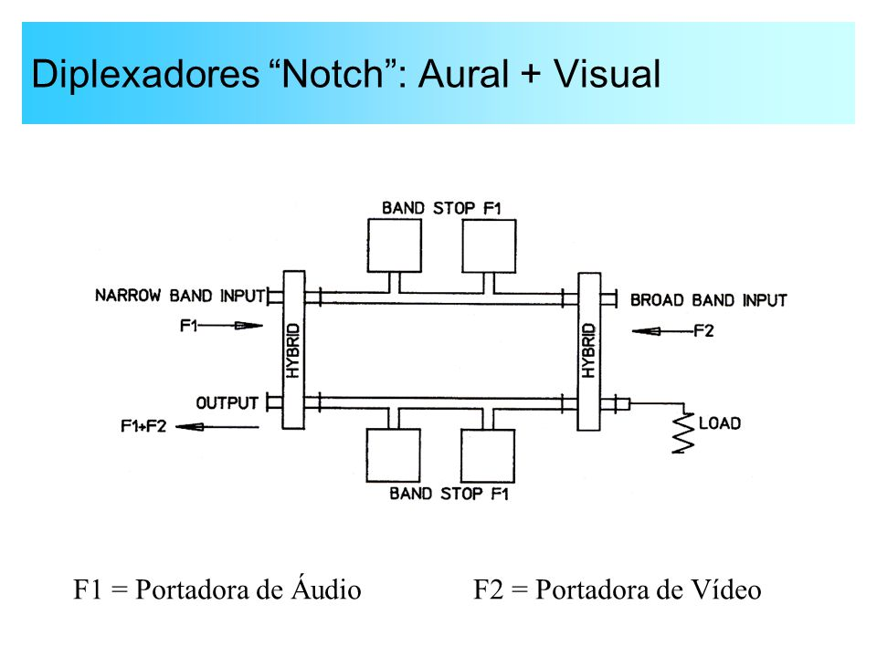 Diplexadores Notch : Aural + Visual