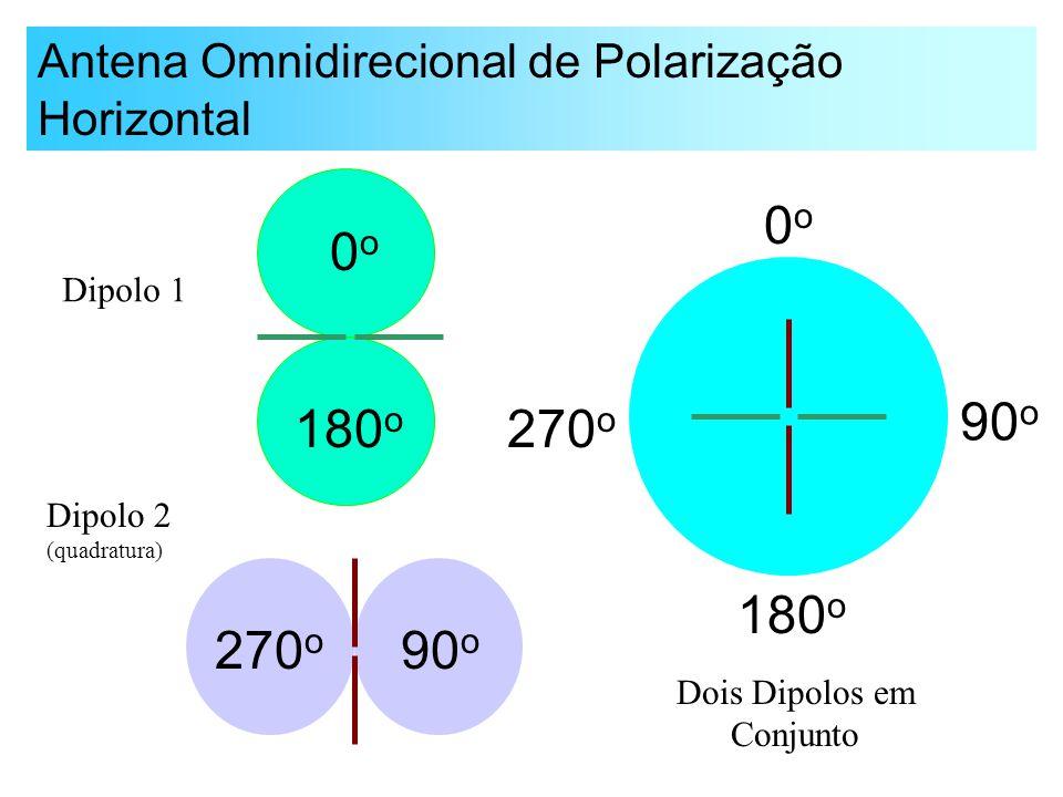 Antena Omnidirecional de Polarização Horizontal