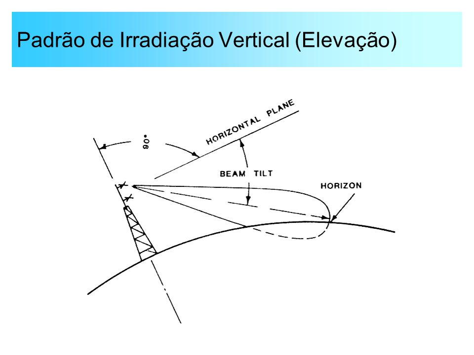 Padrão de Irradiação Vertical (Elevação)