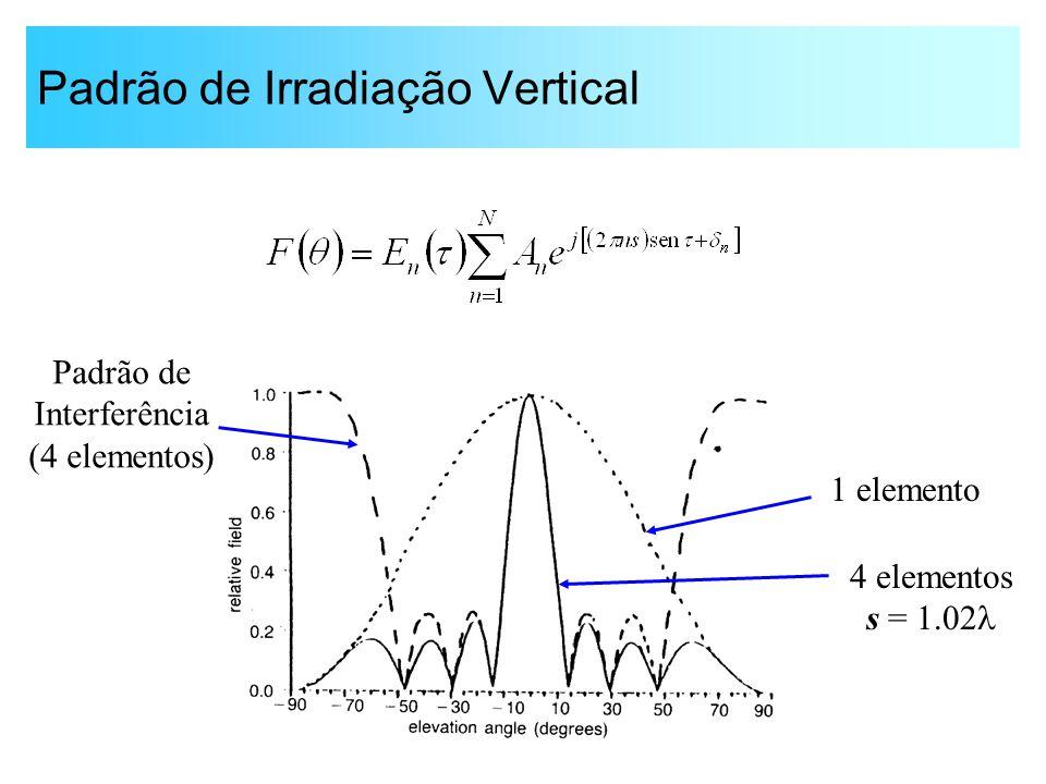 Padrão de Irradiação Vertical