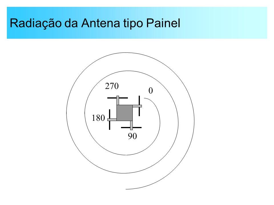 Radiação da Antena tipo Painel