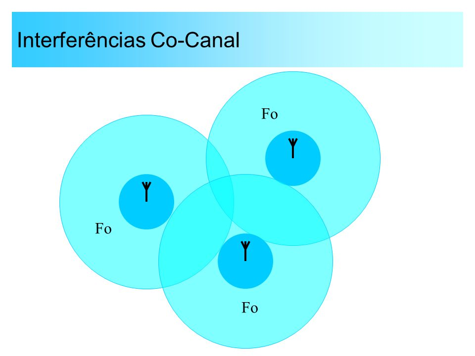 Interferências Co-Canal