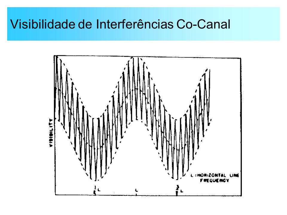 Visibilidade de Interferências Co-Canal