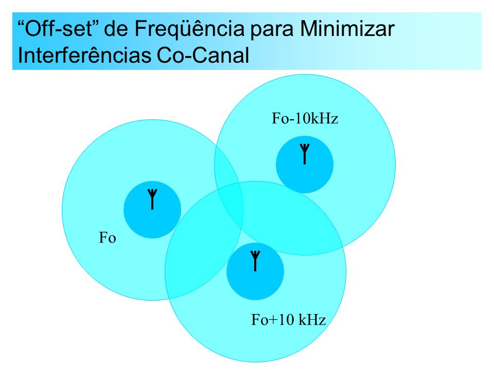 Off-set de Freqüência para Minimizar Interferências Co-Canal