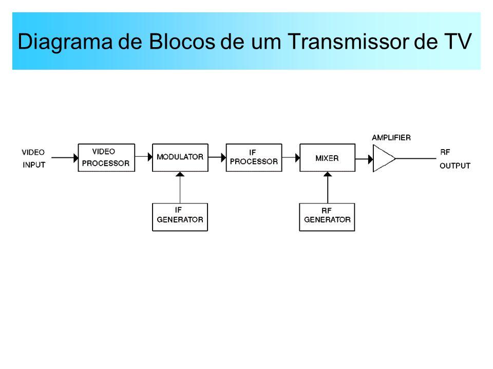Diagrama de Blocos de um Transmissor de TV