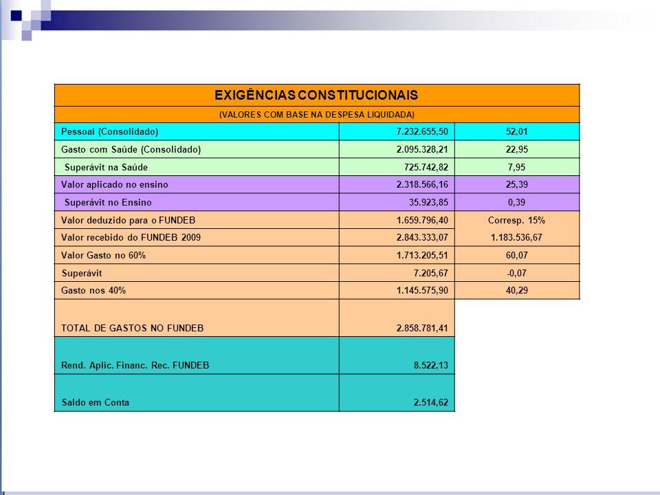 EXIGÊNCIAS CONSTITUCIONAIS (VALORES COM BASE NA DESPESA LIQUIDADA)