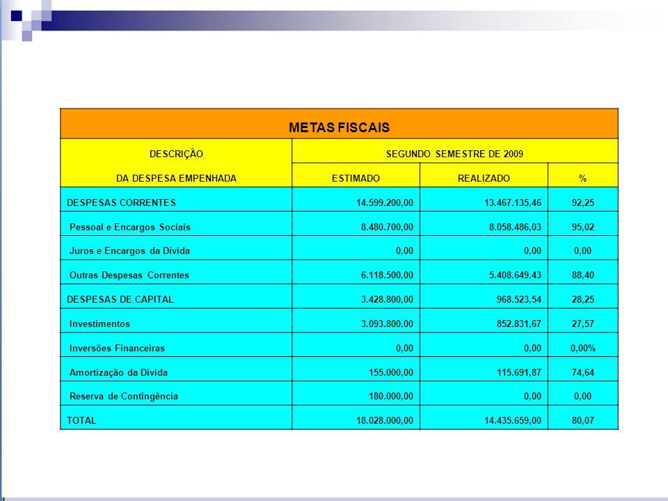 METAS FISCAIS DESCRIÇÃO SEGUNDO SEMESTRE DE 2009 DA DESPESA EMPENHADA