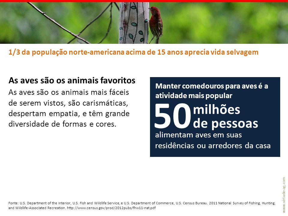 50 milhões de pessoas As aves são os animais favoritos