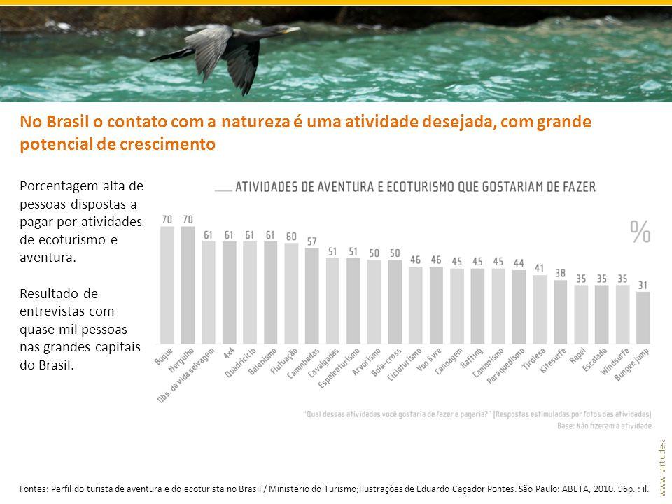 No Brasil o contato com a natureza é uma atividade desejada, com grande potencial de crescimento