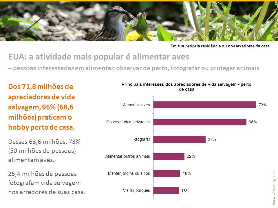 EUA: a atividade mais popular é alimentar aves