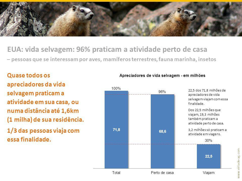 EUA: vida selvagem: 96% praticam a atividade perto de casa