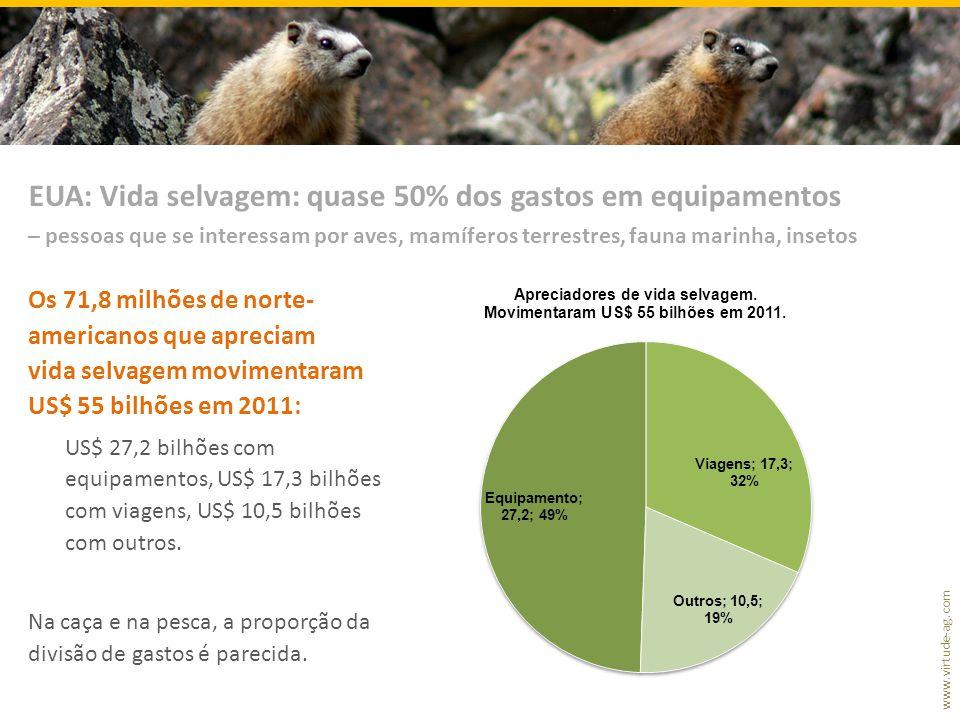EUA: Vida selvagem: quase 50% dos gastos em equipamentos
