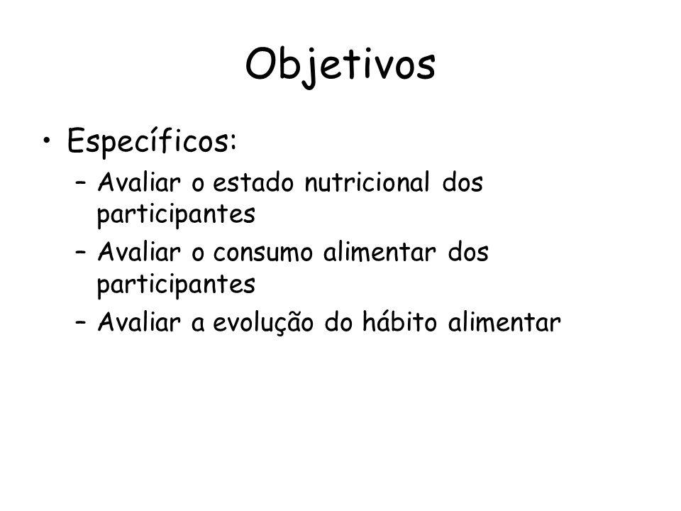 Objetivos Específicos: Avaliar o estado nutricional dos participantes
