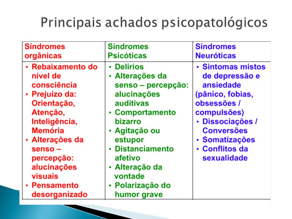 Principais achados psicopatológicos
