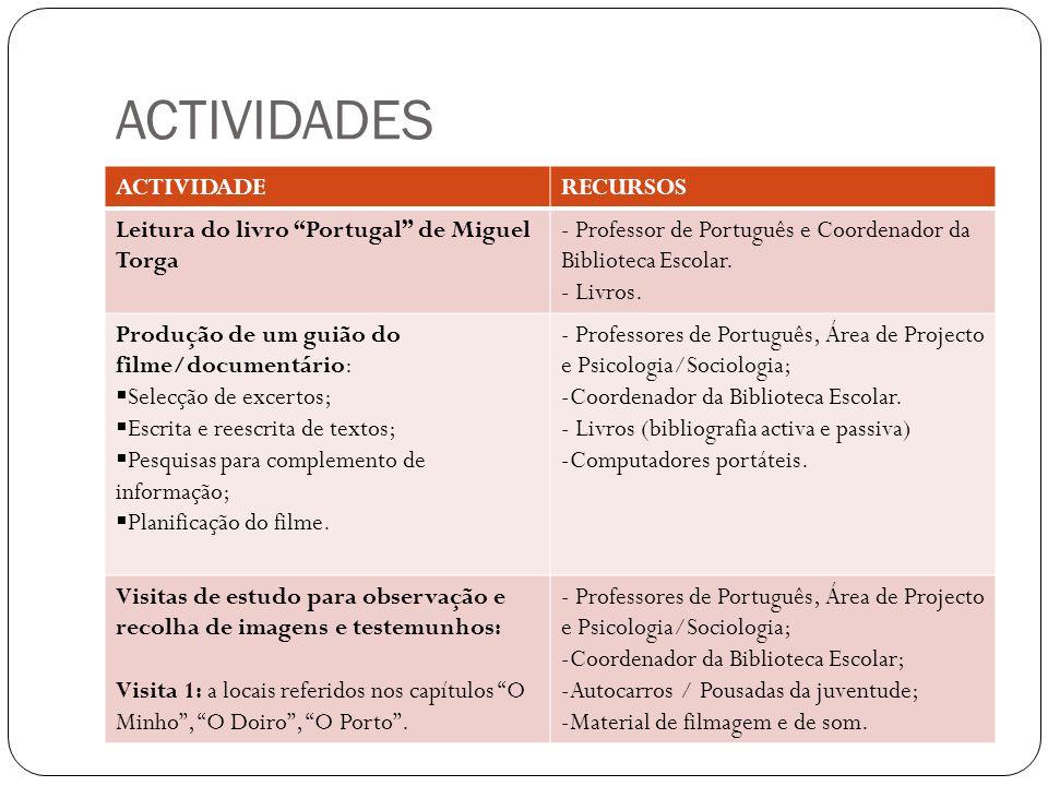 ACTIVIDADES ACTIVIDADE RECURSOS