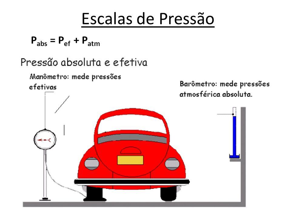 Escalas de Pressão Pabs = Pef + Patm