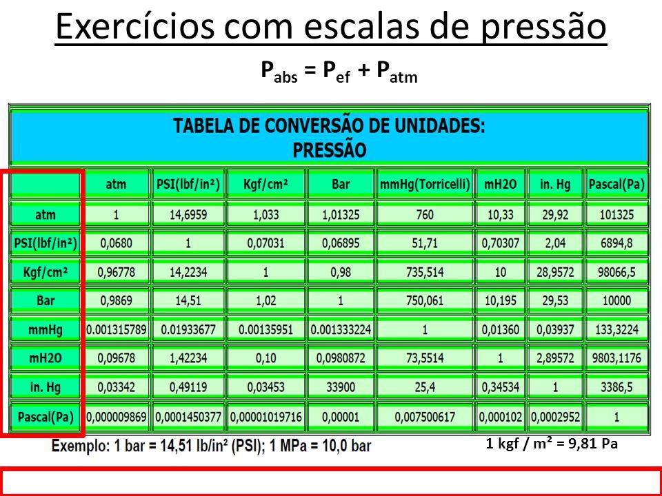 Exercícios com escalas de pressão