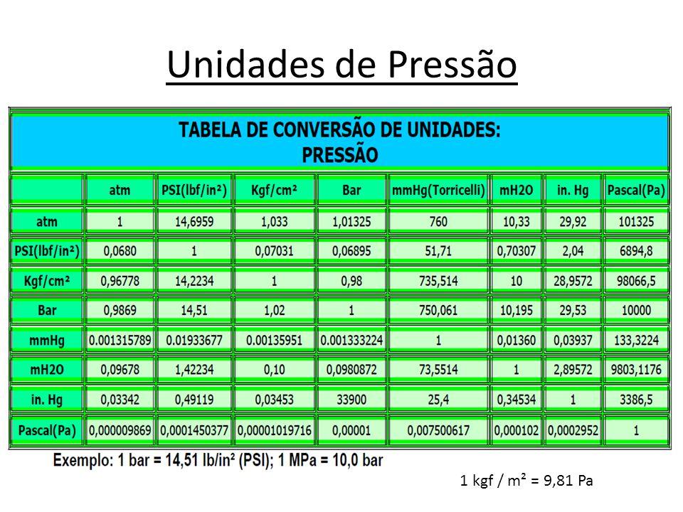 Unidades de Pressão 1 kgf / m² = 9,81 Pa