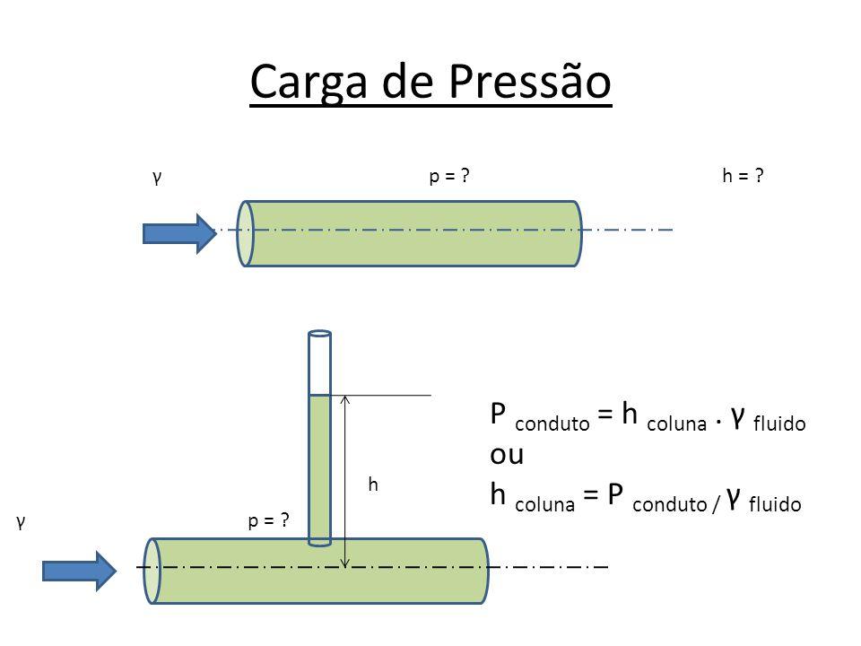 Carga de Pressão P conduto = h coluna . γ fluido ou