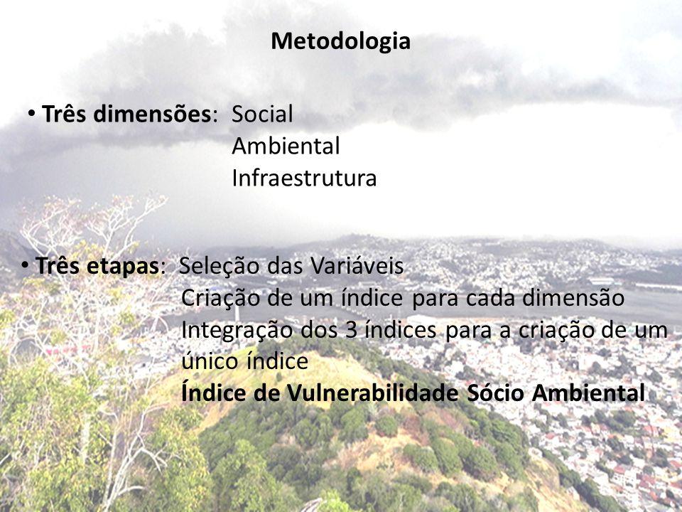 Metodologia Três dimensões: Social. Ambiental. Infraestrutura. Três etapas: Seleção das Variáveis.