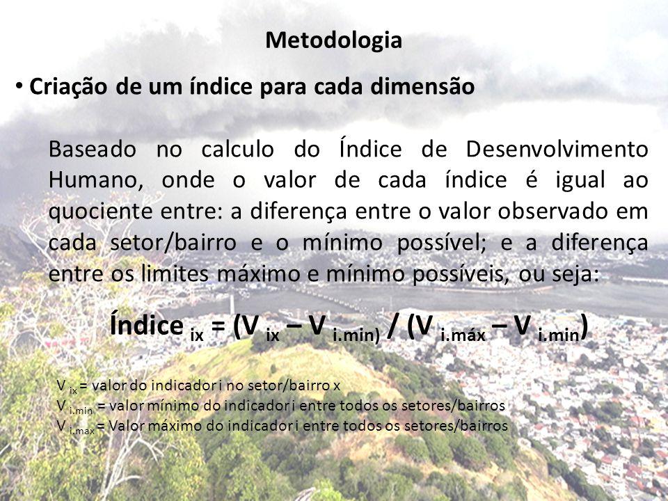 Índice ix = (V ix – V i.min) / (V i.máx – V i.min)