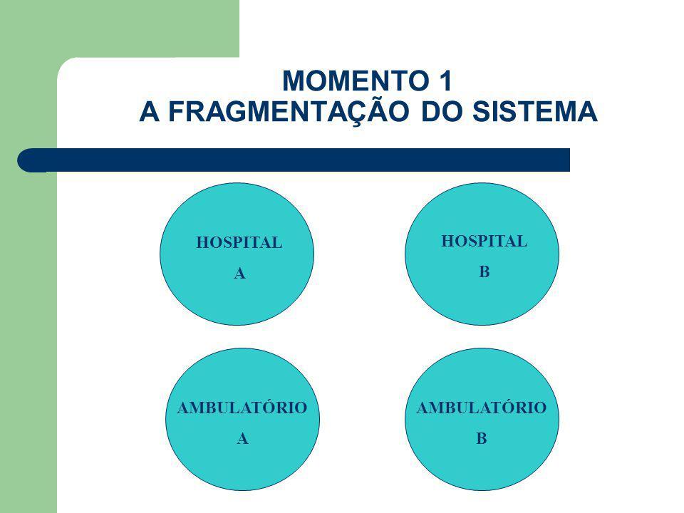 MOMENTO 1 A FRAGMENTAÇÃO DO SISTEMA