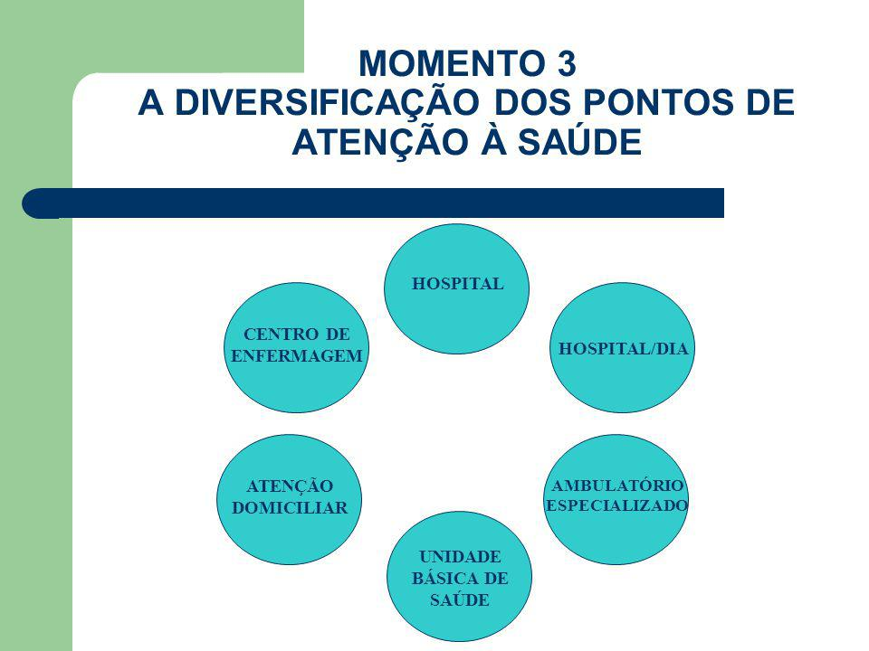 MOMENTO 3 A DIVERSIFICAÇÃO DOS PONTOS DE ATENÇÃO À SAÚDE