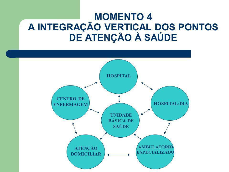 MOMENTO 4 A INTEGRAÇÃO VERTICAL DOS PONTOS DE ATENÇÃO À SAÚDE